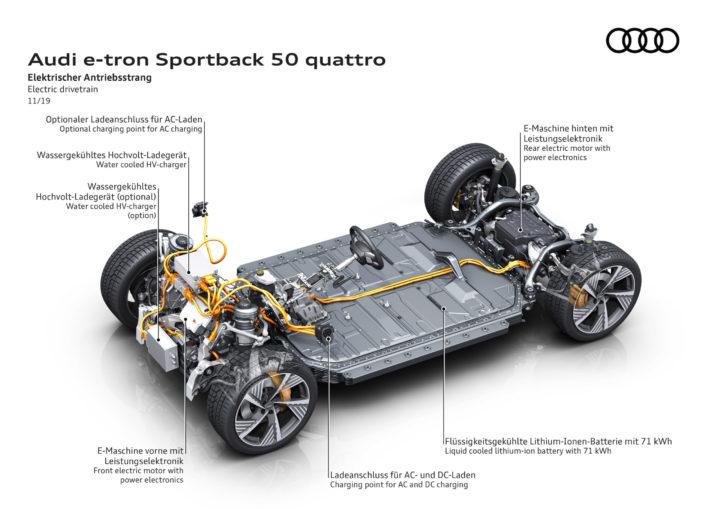 Audi E-tron Sportback 55 Quattro | © 2020 By AUDI AG