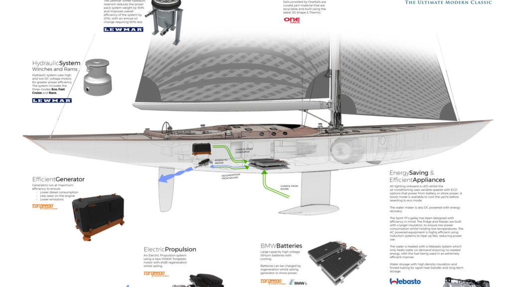 Spirit 111 Eco | ©Spirit Yachts Ltd