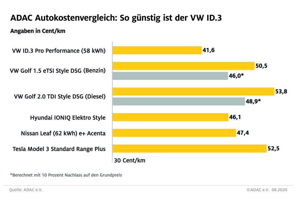 Kostenvergleich VW ID.3   ©ADAC e.V.