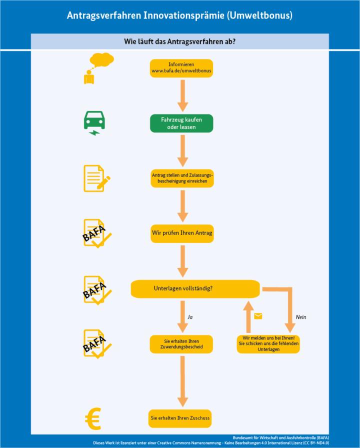 Antragsverfahren Innovationsprämie | © 2019 Bundesamt Für Wirtschaft Und Ausfuhrkontrolle